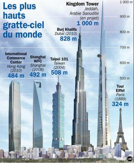 L arabie saoudite construit le plus haut gratte ciel du monde - Hauteur de la tour la plus haute du monde ...