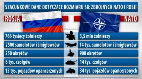 NATO ilə müharibədə Rusiyanın şansı yoxdur -TƏHLİL