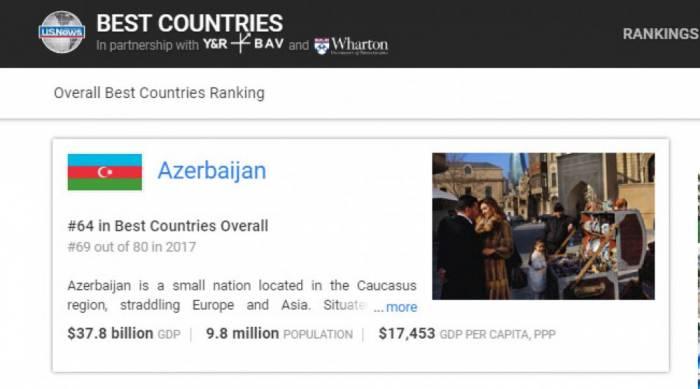 Azərbaycan dünyanın ən yaxşı ölkələri arasında
