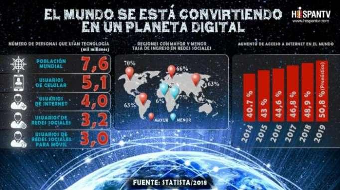 Rápido avance de tecnología está creando un mundo digital