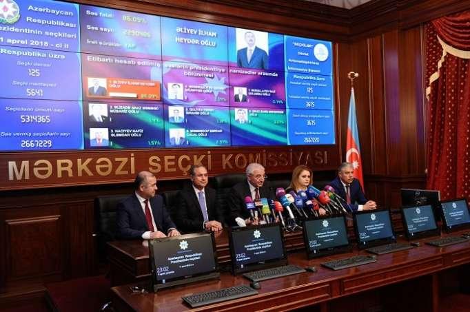 Seçkinin ilkin nəticələri: İlham Əliyev 86 faiz səs toplayıb