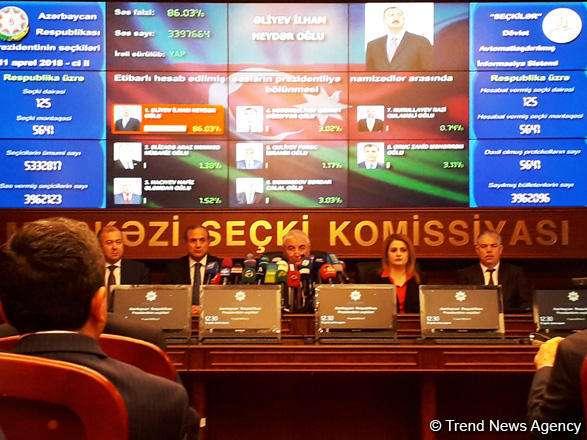 CEC: Ilham Aliyev garners 86.03 % of votes in presidential election