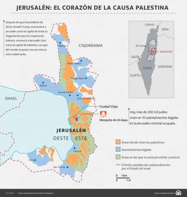 Jerusalén: el corazón de la causa Palestina