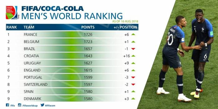 Foot: la France prend la tête du classement FIFA