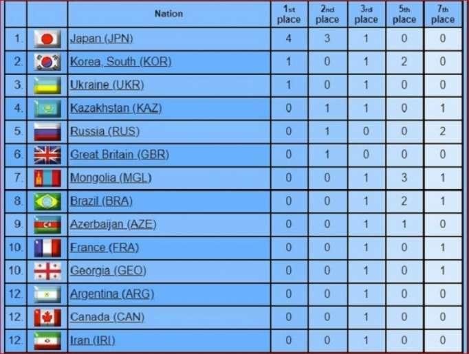 Cüdo liderlərinin mübarizəsi: 3 gündə 24 medal, 14 ölkə
