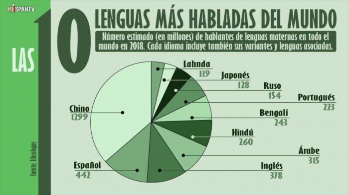 ¿Cuáles son las 10 lenguas más habladas del mundo en 2018?