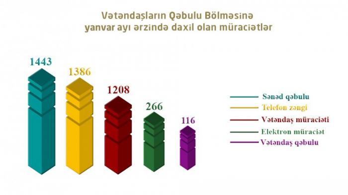 BŞTİ: İlin ilk ayında 4419 müraciətə baxılıb