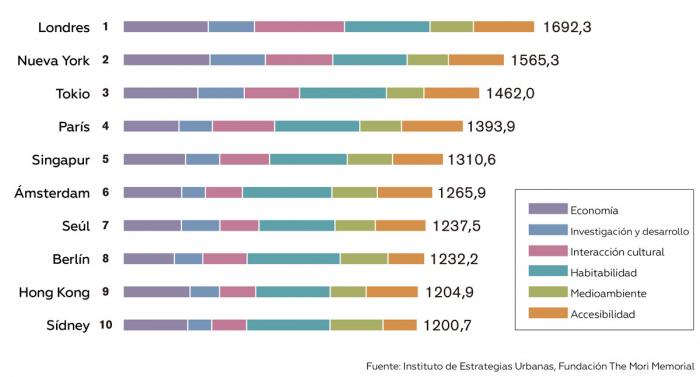 Titanes urbanísticos  : Las 10 ciudades más poderosas del mundo (INFOGRAFÍA)