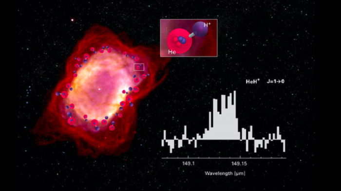 Universe's first ever molecule discovered in dying star
