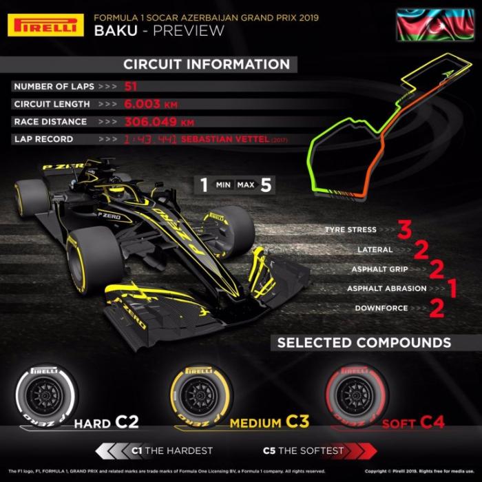 Pirelli espera un GP de Azerbaiyán muy entretenido