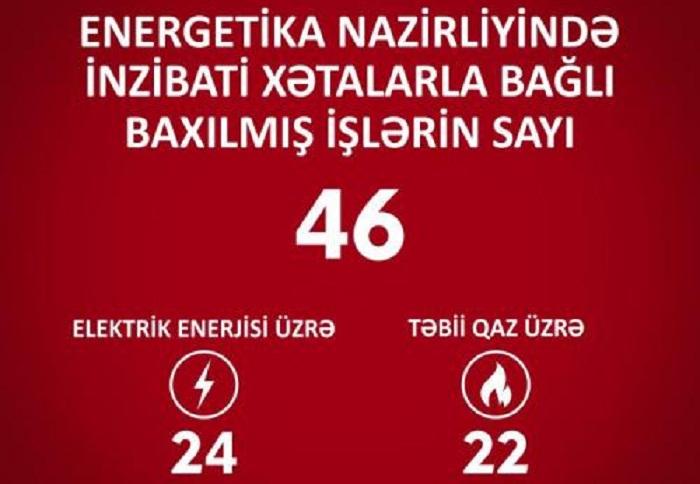 Energetika Nazirliyində xətalarla bağlı 46 işə baxılıb