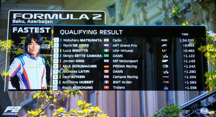 """""""Formula 2"""" üzrə sıralanma turu başa çatdı - Yenilənib"""