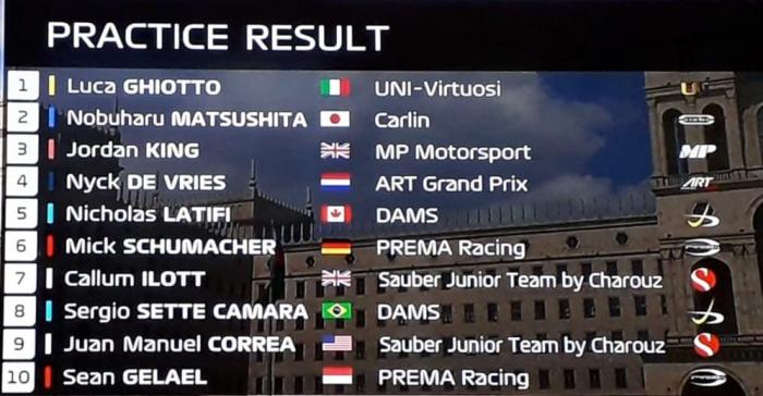 Formule 2:Luca Ghiotto remporte le premier essai libre - Mise à jour