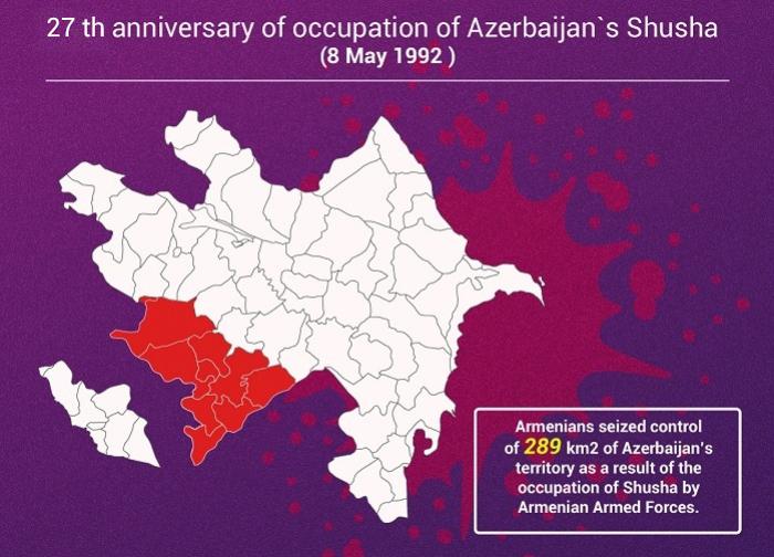 Occupation of Azerbaijan