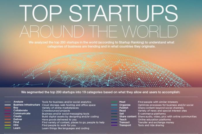 Azerbaijan ranks 47th among 188 countries in Global Startup Ranking