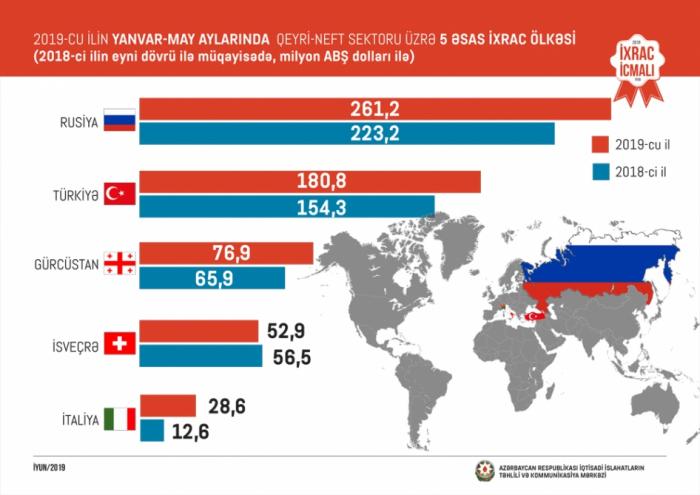 Qeyri-neft sektoru üzrə 5 ayın nəticələri - FOTO