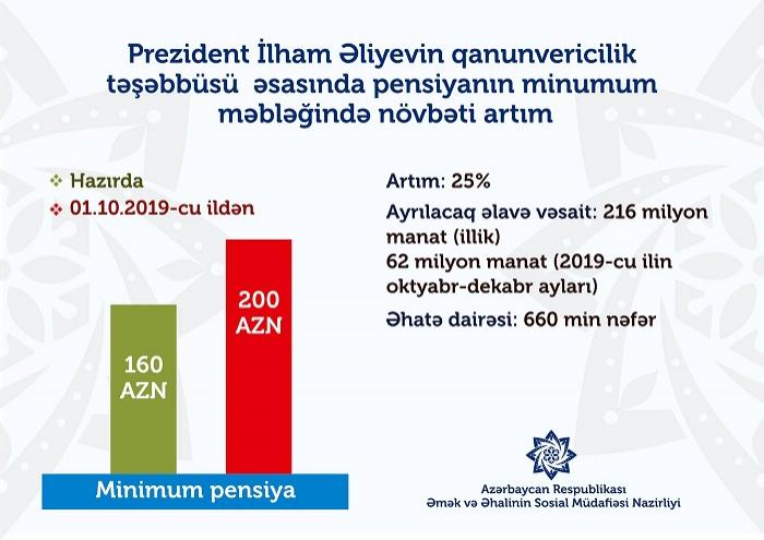Azərbaycanda 660 min nəfərin pensiyası artacaq - VİDEO