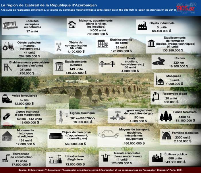 Les dommages infligés par l'agression arménienne à la région de Djabraïl
