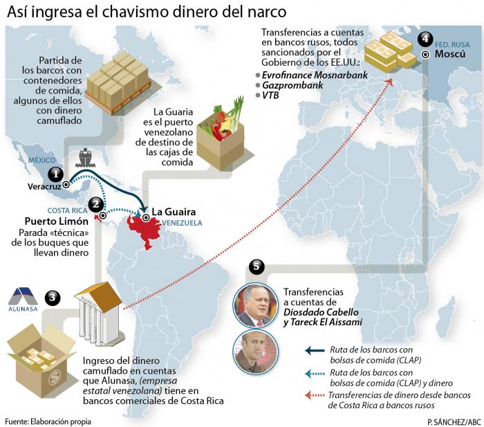 Venezuela:   Líderes chavistas recibieron dinero del narco mexicano vía Costa Rica