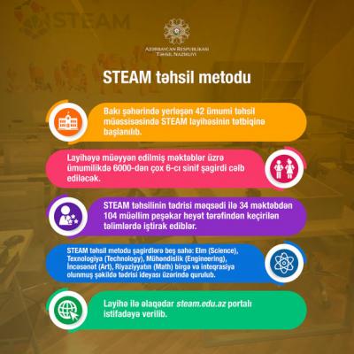 42 təhsil müəssisəsində STEAM layihəsinə başlanıldı