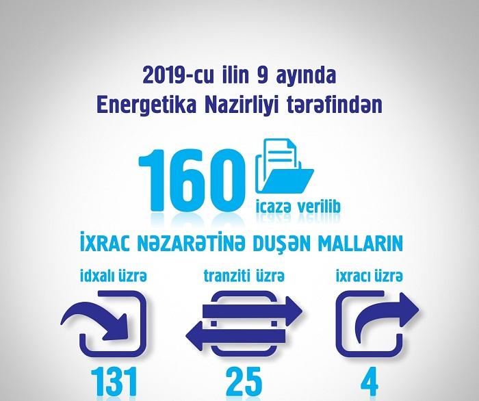 9 ayda Energetika Nazirliyi tərəfindən 160 icazə verilib