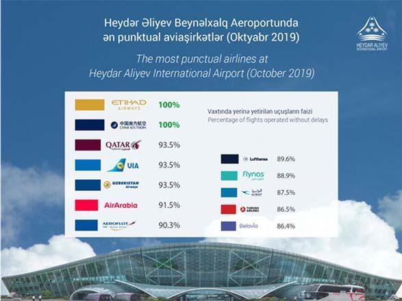 Etihad Airways y China Southern, las aerolíneas puntuales en el aeropuerto internacional Heydar Aliyev