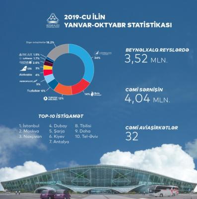 El tráfico de pasajeros en los aeropuertos de Azerbaiyán alcanzó el siguiente nivel récord