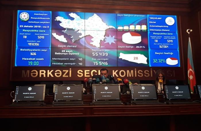 Azerbaijani CEC discloses results of municipal elections