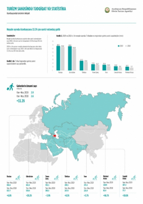241 Tausend Touristen besuchen im November Aserbaidschan