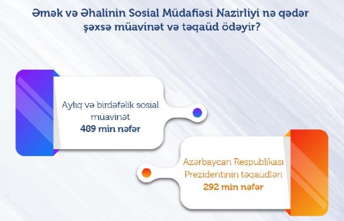 Azərbaycanda neçə nəfər müavinət və təqaüd alır?