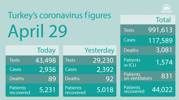 Turkey: Recoveries from virus pass one-third of cases