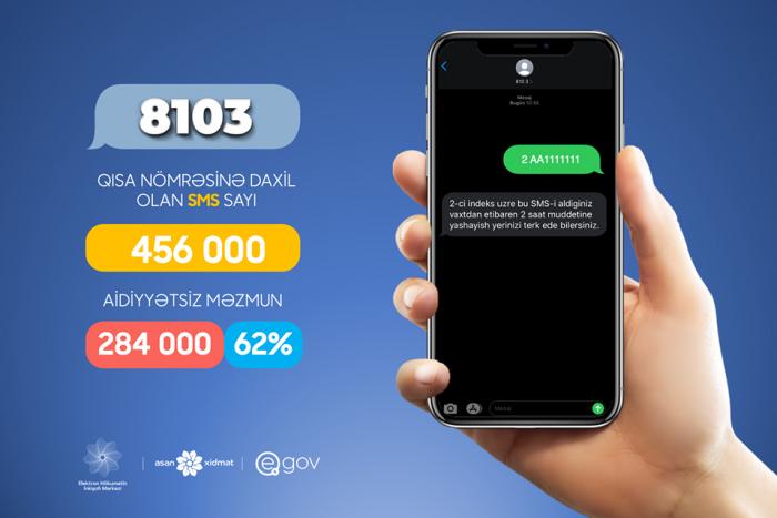 İndiyədək 8103-ə 456 min SMS göndərilib