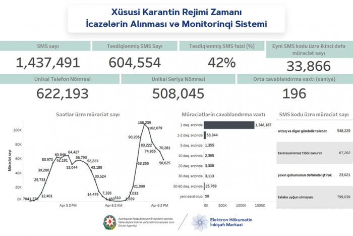Evdən çıxmaq üçün 1 milyon 437 min SMS göndərilib