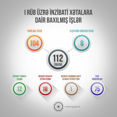 Nazirlik inzibati xətalarla bağlı 112 işə baxıb