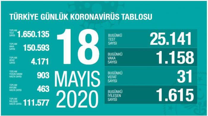 Türkiyədə koronavirusla bağlı son vəziyyət - STATİSTİKA