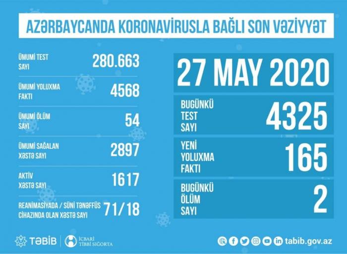 Azərbaycanda koronavirusla bağlı son vəziyyət -    STATİSTİKA