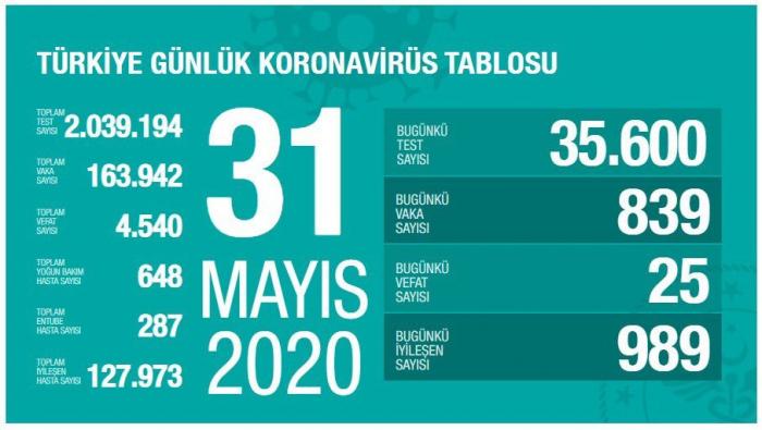 Türkiyədə koronavirusdan ölənlərin sayı 4540-a çatdı