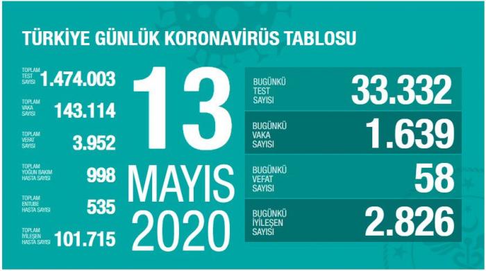 Türkiyədə koronavirusdan daha 58 nəfər öldü