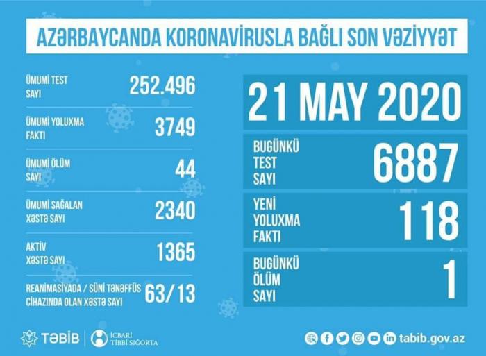 TABIB:   La última situación con coronavirus en Azerbaiyán
