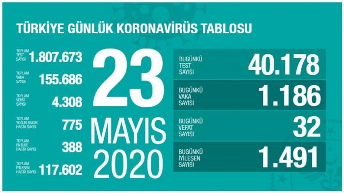 Türkiyədə koronavirusdan daha 32 nəfər öldü