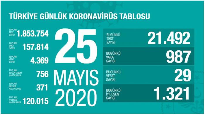 Türkiyədə koronavirusdan ölənlərin sayı 4369-a çatdı