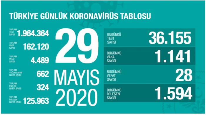 Türkiyədə bir gündə koronavirusdan 28 nəfər öldü