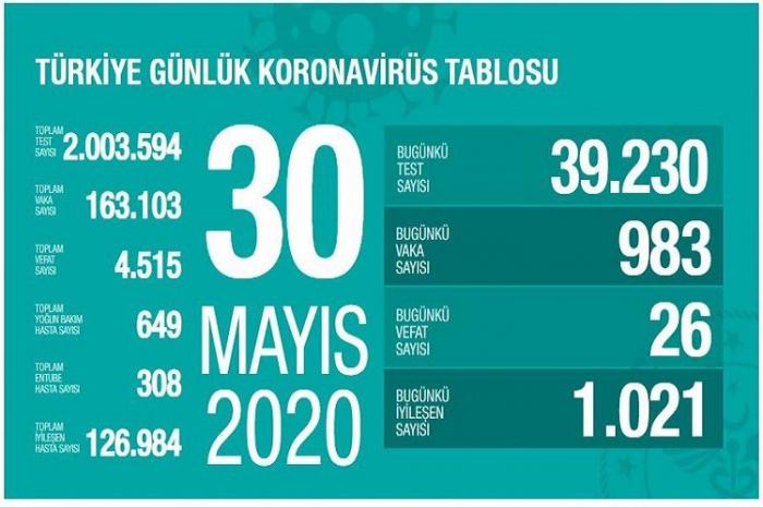 Türkiyədə koronavirusdan ölüm sayı 4500-ü keçdi