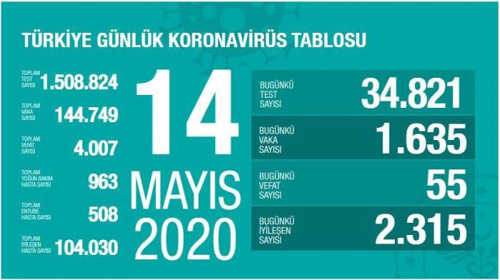Türkiyədə pandemiya qurbanlarının sayı 4 mini ötdü