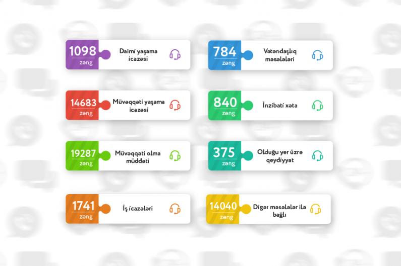 Ötən ay Miqrasiya Xidmətinə 52 848 zəng daxil olub