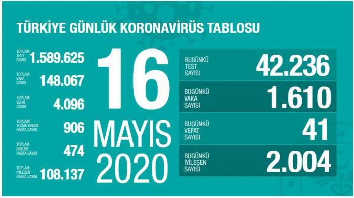 Türkiyədə koronavirus qurbanlarının sayı 4096-ya çatdı