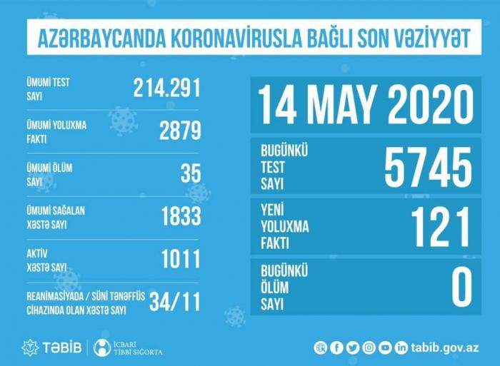 TƏBİB: Bu gün 5745 nəfər koronavirus testi verib
