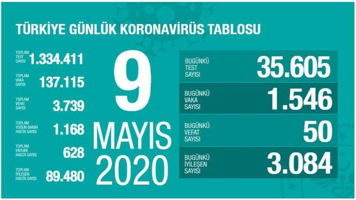 Türkiyədə daha 50 nəfər koronavirusdan öldü