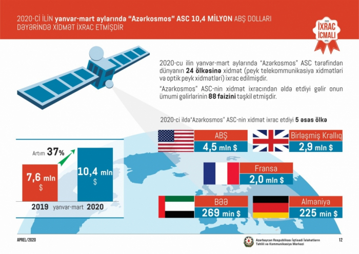 Azerkosmos exported services worth $10.4 million to 24 countries this year