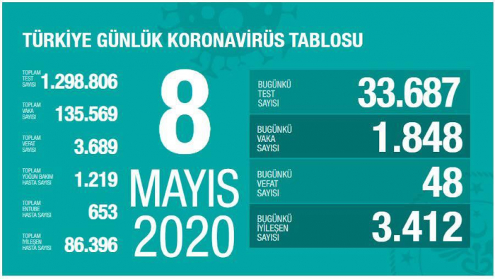 Türkiyədə 86 mindən çox insan koronavirusdan sağalıb